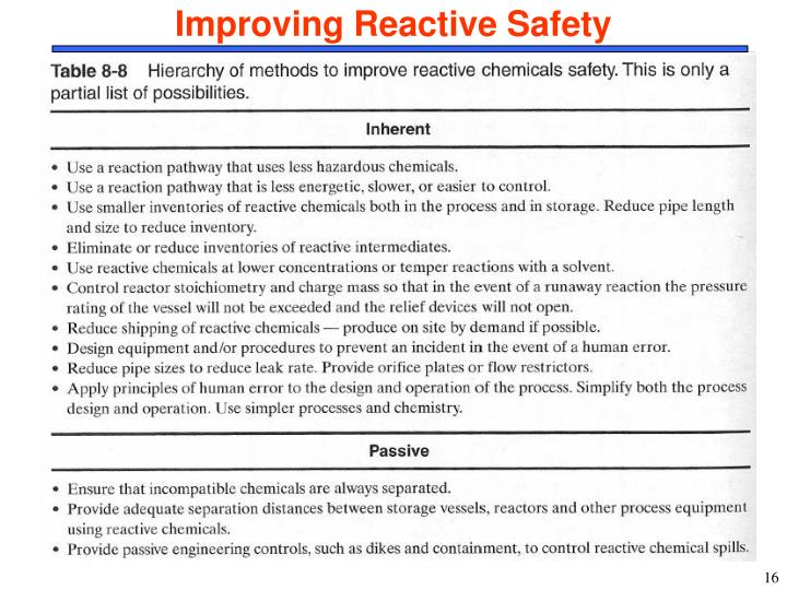 Improving Reactive Safety