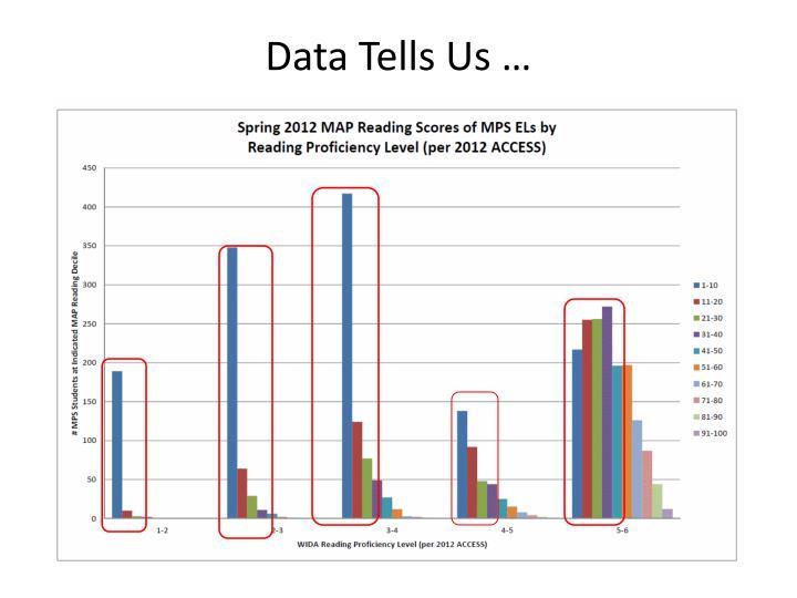 Data Tells Us …