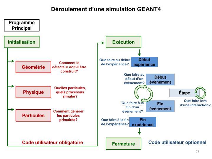 Déroulement d'une simulation GEANT4
