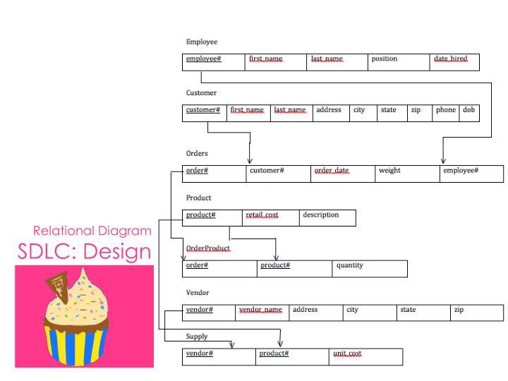 Relational Diagram