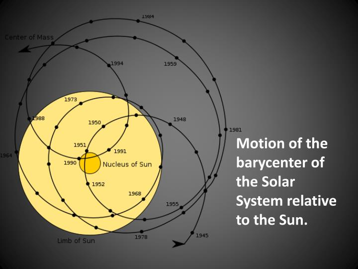 Motion of the barycenter of the Solar System relative to the Sun.