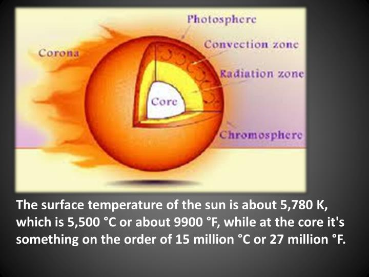 The surface temperature of the sun is about 5,780 K, which is 5,500 °C or about 9900 °F, while at the core it's something on the order of 15 million °C or 27 million °F.