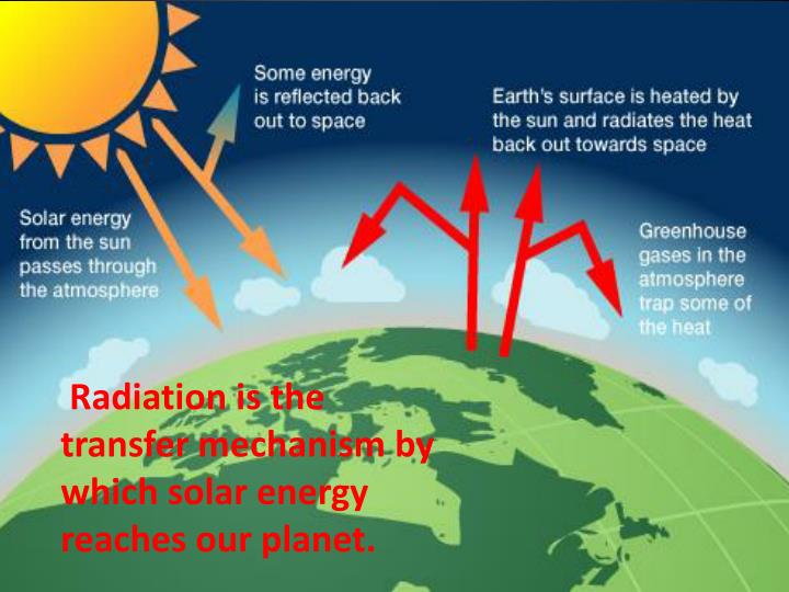 Radiation is the transfer mechanism by which solar energy reaches our planet.