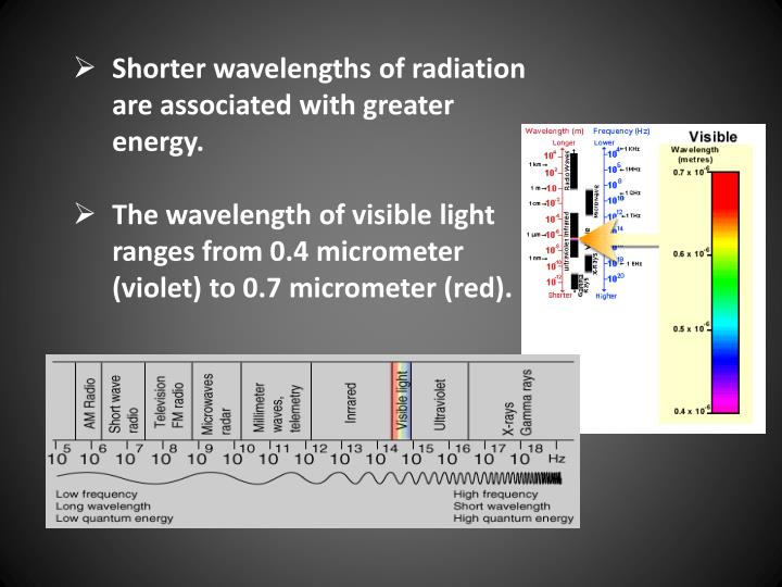 Shorter wavelengths of radiation are associated with greater energy.