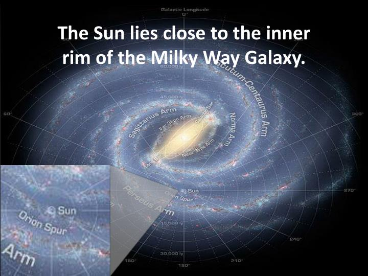 The Sun lies close to the inner rim of the Milky Way Galaxy.