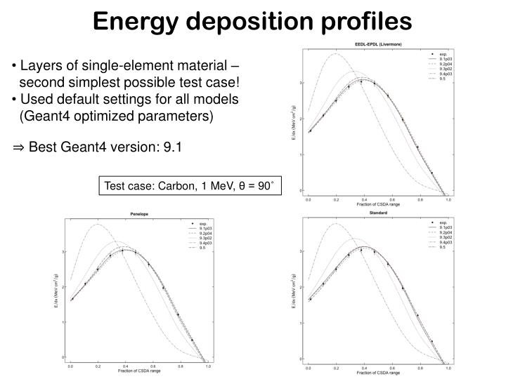 Energy deposition profiles