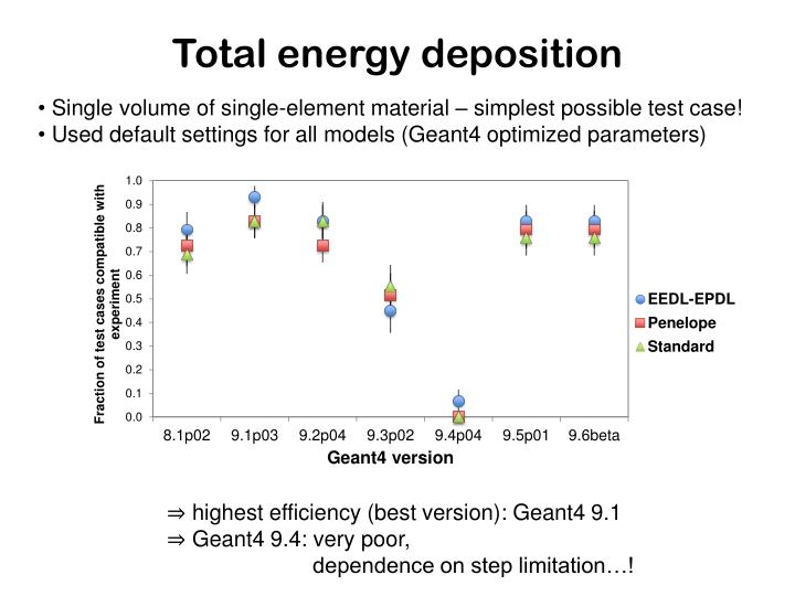 Total energy deposition