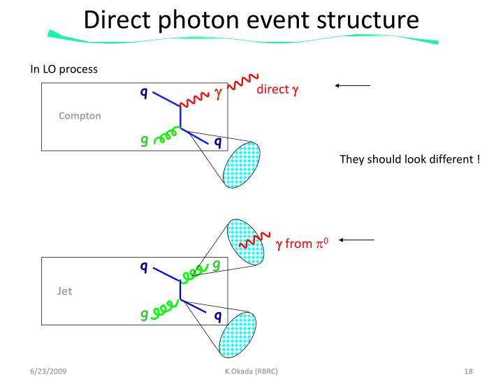 Direct photon event structure