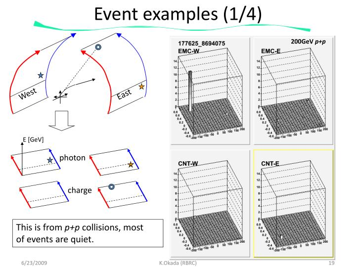 Event examples (1/4)