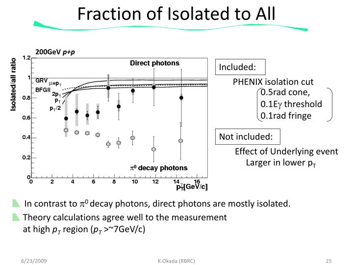 Fraction of Isolated to All