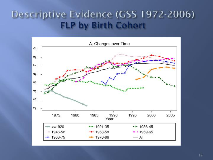Descriptive Evidence (GSS 1972-2006)