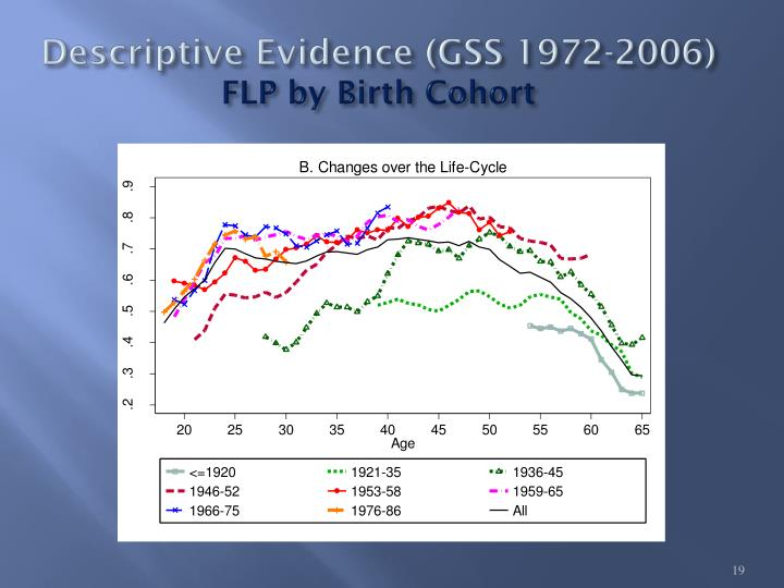 Descriptive Evidence (GSS
