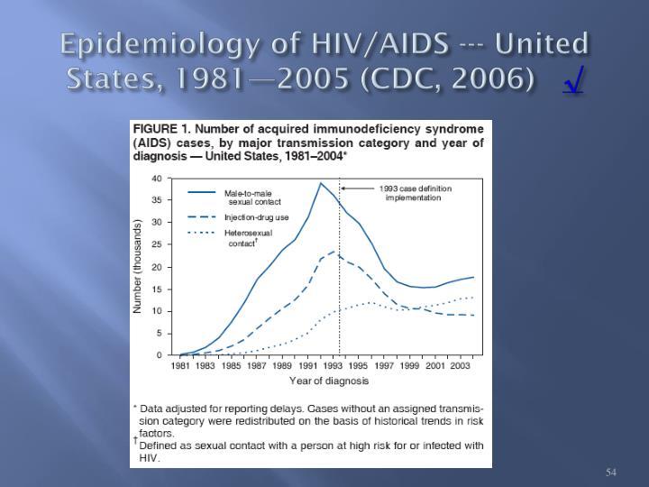 Epidemiology of HIV/AIDS --- United   States, 1981—2005 (CDC, 2006)