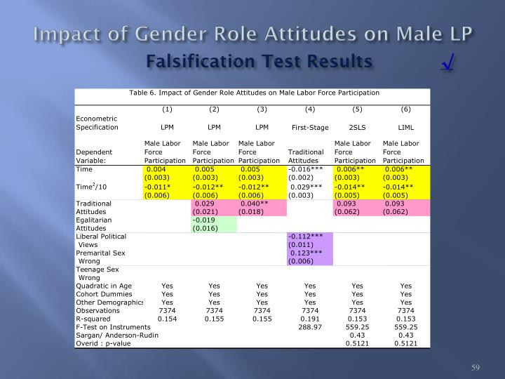 Impact of Gender Role Attitudes on Male LP