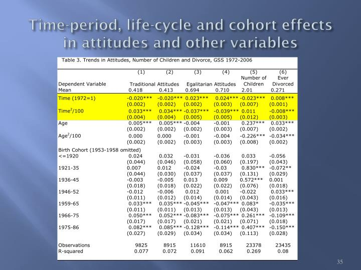 Time-period, life-cycle and cohort effects in attitudes and other variables