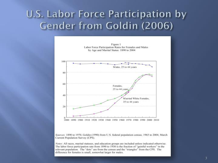 U.S. Labor Force Participation by Gender from Goldin (2006)