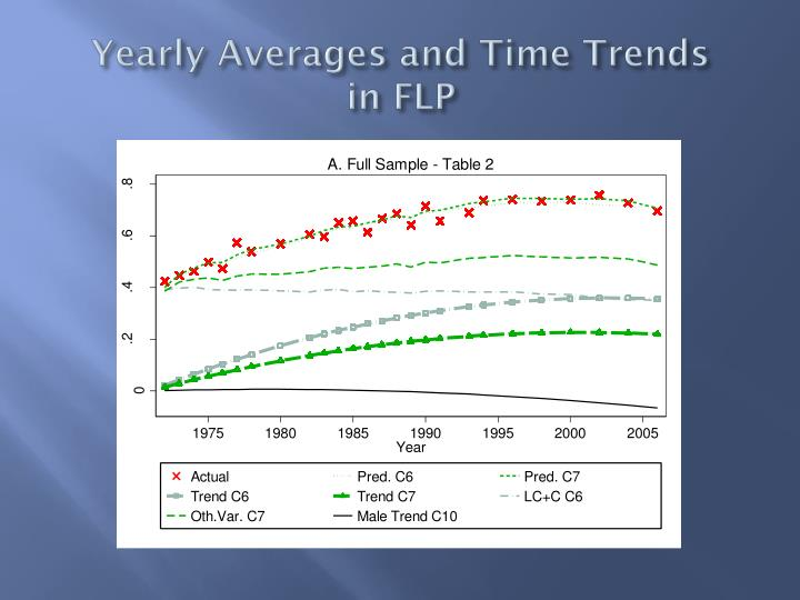 Yearly Averages and Time Trends