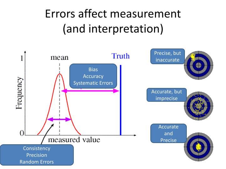 Errors affect measurement