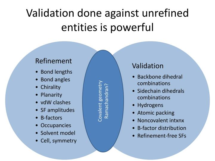 Validation done against unrefined entities is powerful