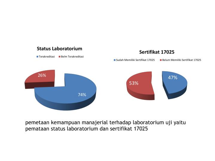 pemetaan kemampuan manajerial terhadap laboratorium uji yaitu pemataan status laboratorium dan sertifikat 17025