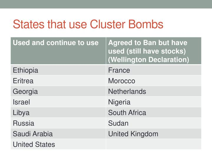 States that use Cluster Bombs