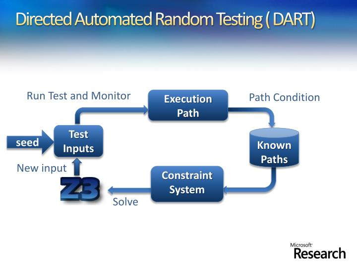 Directed Automated Random Testing ( DART)