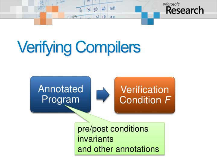 Verifying Compilers