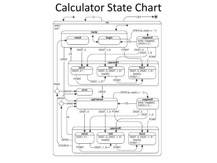 Calculator State Chart