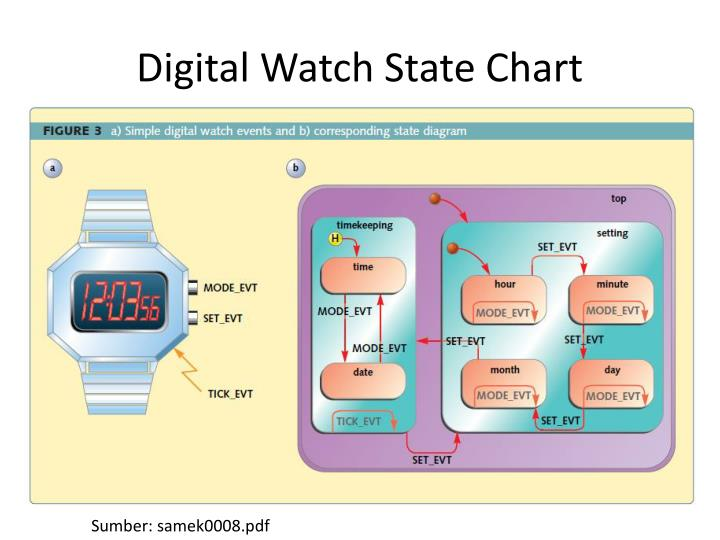 Digital Watch State Chart