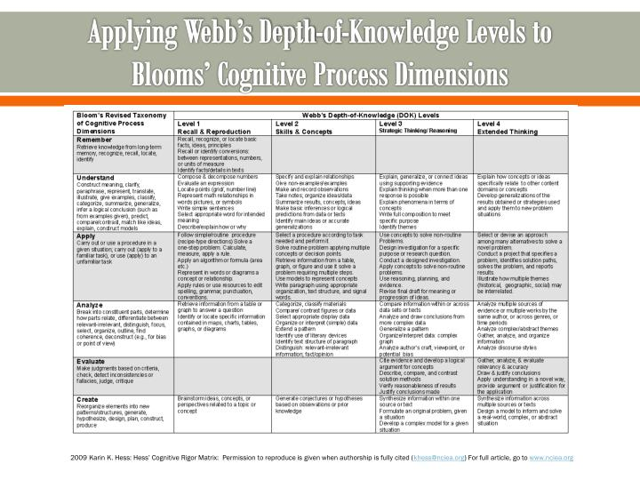 Applying Webb's Depth-of-Knowledge Levels to