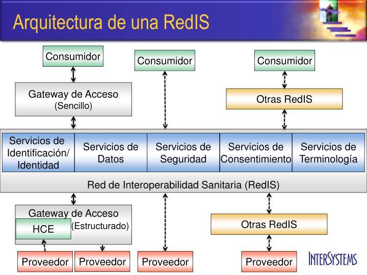 Arquitectura de una RedIS