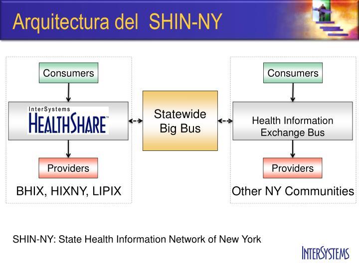 Arquitectura del  SHIN-NY