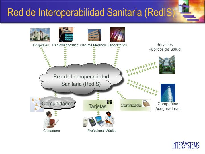Red de Interoperabilidad Sanitaria (RedIS