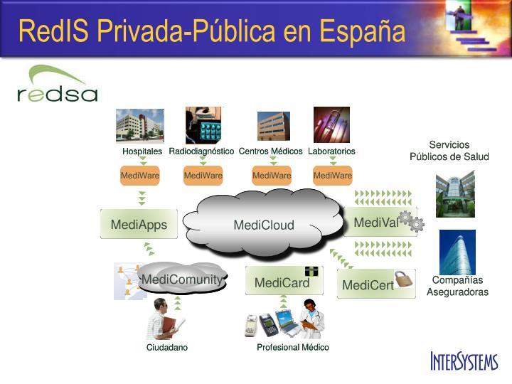 RedIS Privada-Pública en España