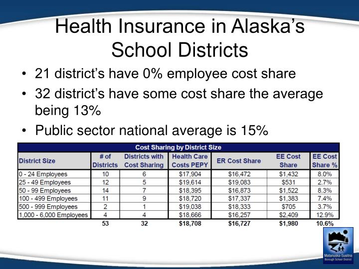Health Insurance in Alaska's School Districts