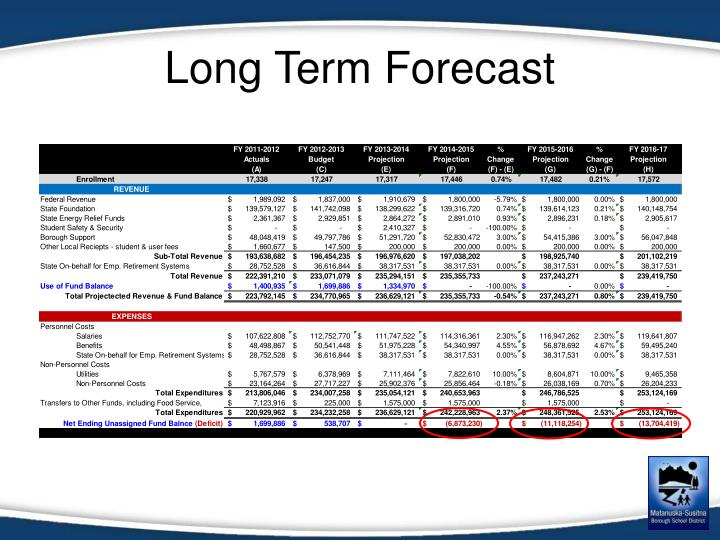 Long Term Forecast