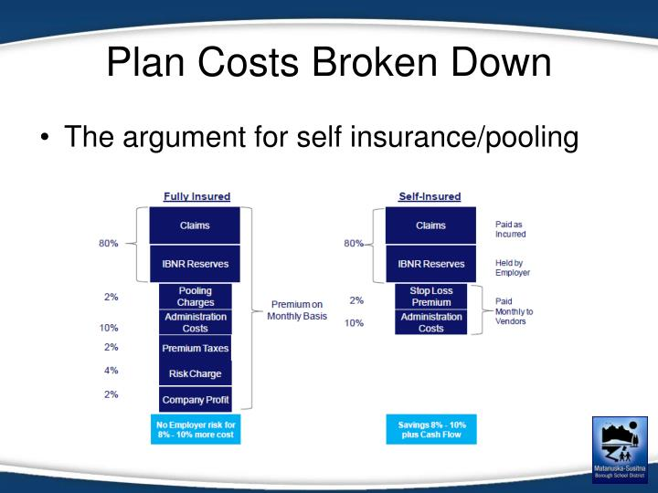 Plan Costs Broken Down