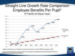 straight line growth rate comparison employee benefits per pupil fy2002 03 base year