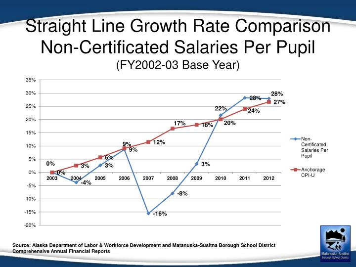 Straight Line Growth Rate Comparison