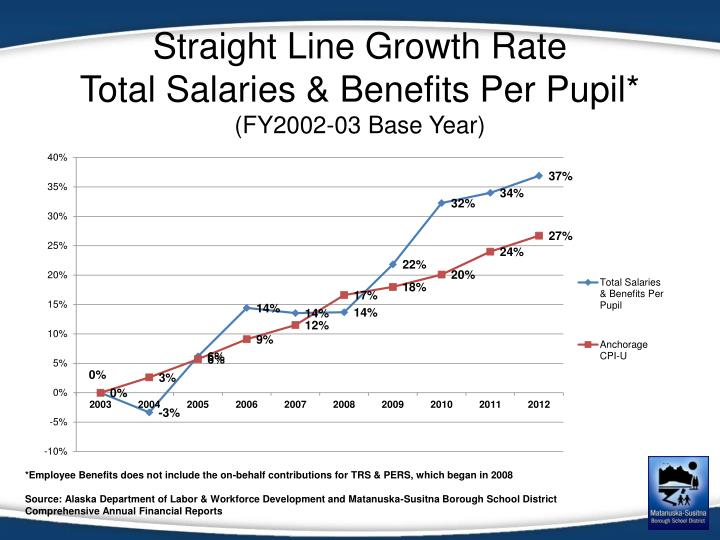 Straight Line Growth Rate