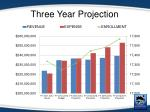 three year projection