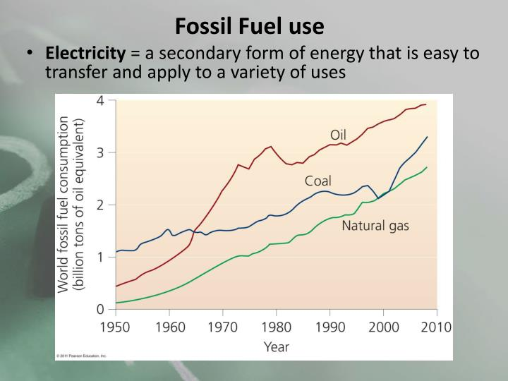 Fossil Fuel use