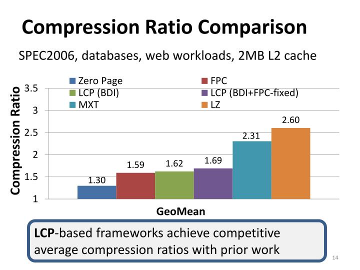 Compression Ratio Comparison
