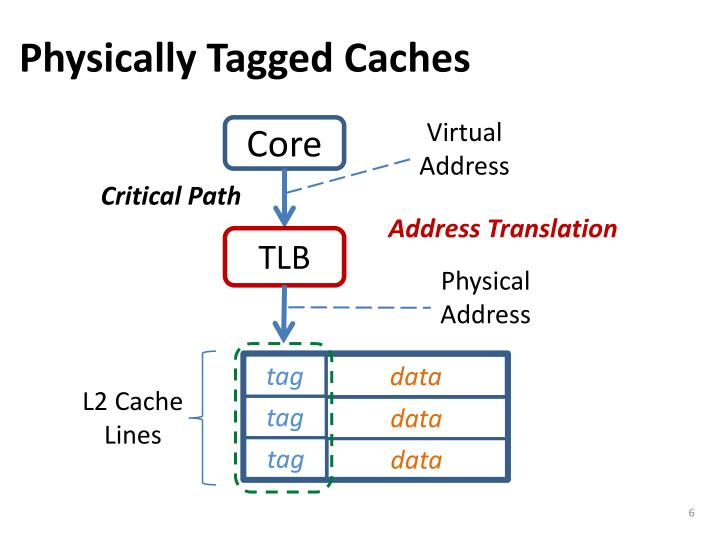 Physically Tagged Caches