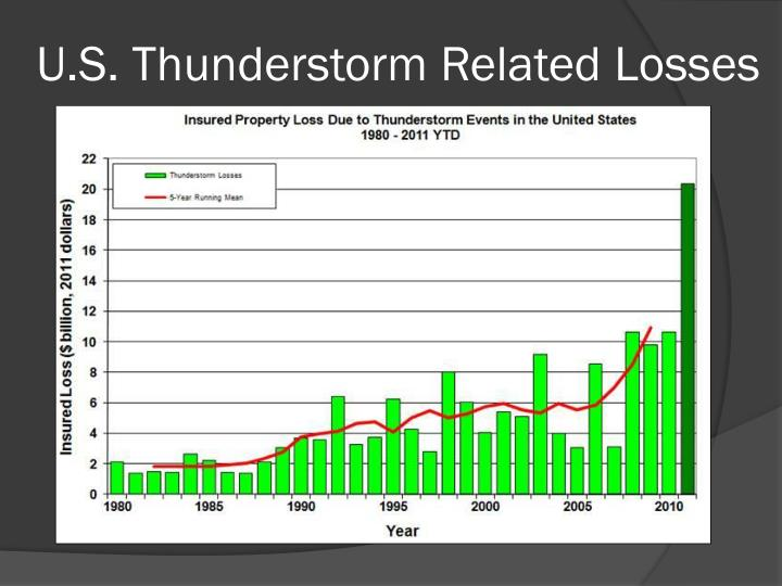 U.S. Thunderstorm Related Losses