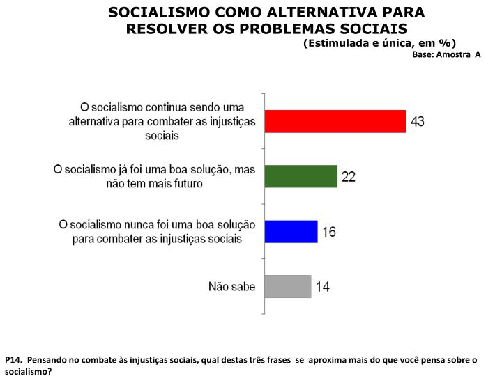 SOCIALISMO COMO ALTERNATIVA PARA RESOLVER OS PROBLEMAS SOCIAIS