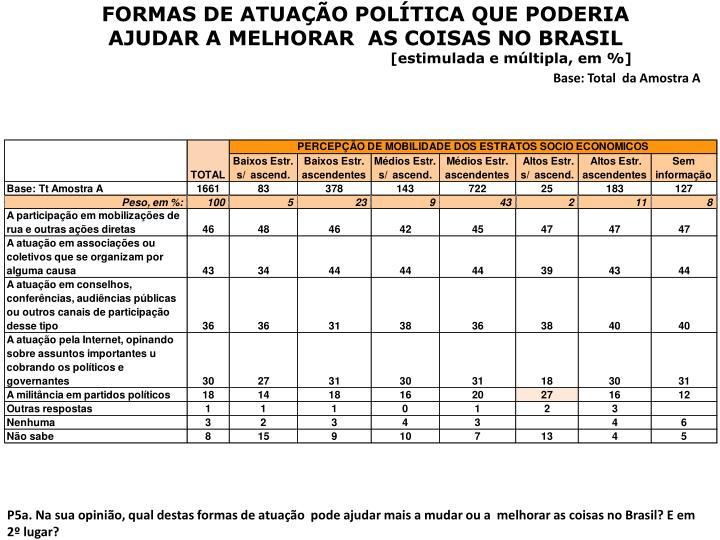 FORMAS DE ATUAÇÃO POLÍTICA QUE PODERIA AJUDAR A MELHORAR  AS COISAS NO BRASIL