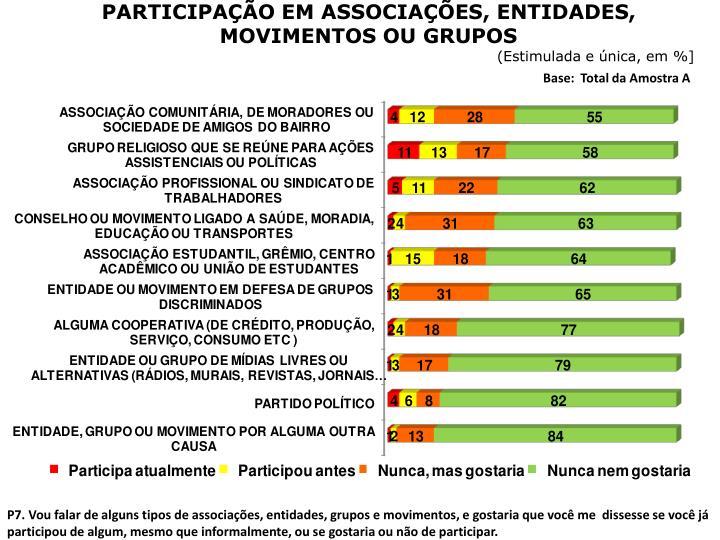 PARTICIPAÇÃO EM ASSOCIAÇÕES, ENTIDADES, MOVIMENTOS OU GRUPOS