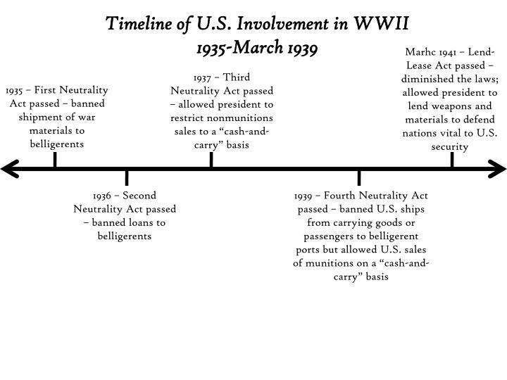 Timeline of U.S. Involvement in WWII