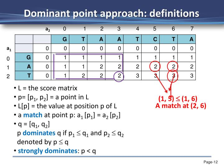 Dominant point approach: definitions